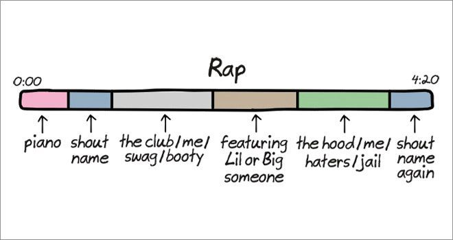 Anatomy Of Songs Ever Wonder How To Write A Song Follow These