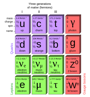 Standard model like the periodic table of elements but for standard model like the periodic table of elements but for elementary particles wikipedia the free encyclopedia urtaz Images