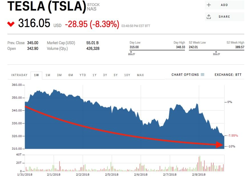 Tsla Stock - It S Time To Let Tesla Stock Out Of The ...