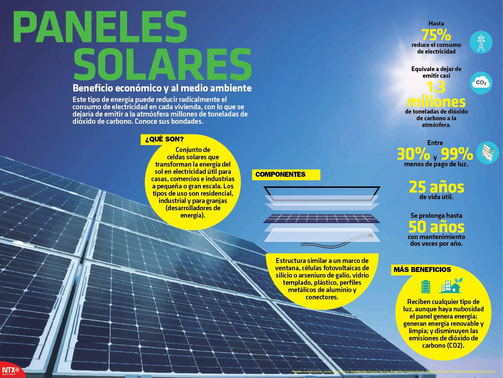 Que Son Los Paneles Solares En La Infografiantx Conoce Los Detalles De Estos Dispositivos Amigables Con El Ambiente Y Paneles Solares Panel Estacionamiento