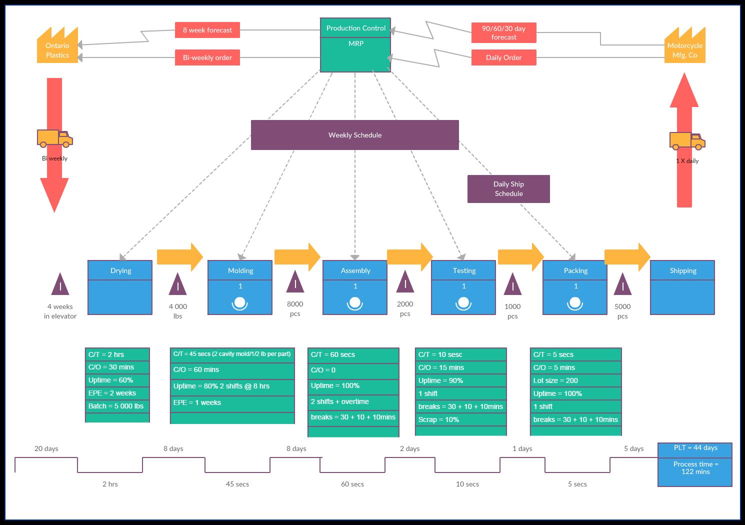 31 Stunning Supply Chain Diagram Template Free Design
