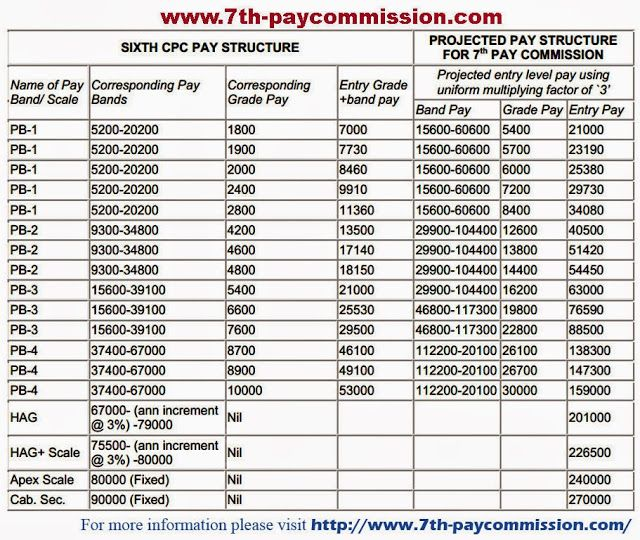 7th Pay Commission Latest News 7th Pay Scale Structure As On 1st