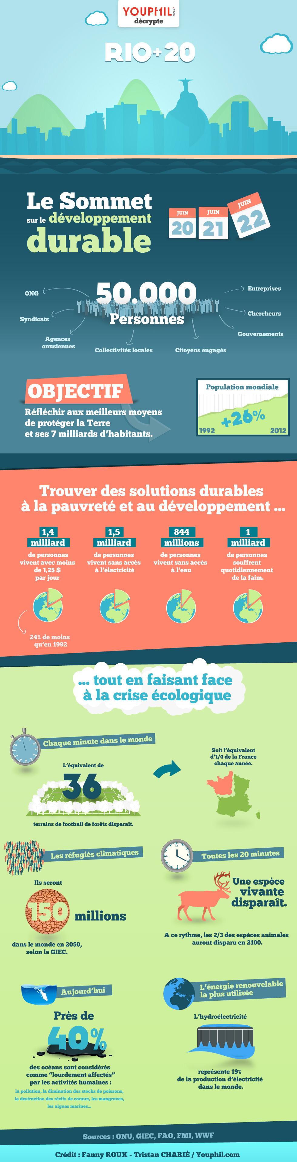 Developpement Durable Les Chiffres De L Urgence Developpement Durable Infographie Developpement