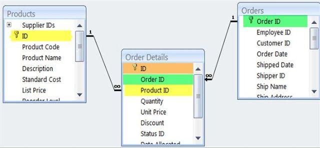 أسهل طريقة لعمل قاعدة بيانات من المعروف عند بناء النظام بأن ه يمر بمراح ل وهي جمع المتطلبات وتحليل البيانات والنظام وتصميم قواعد Ship Names Coding Names