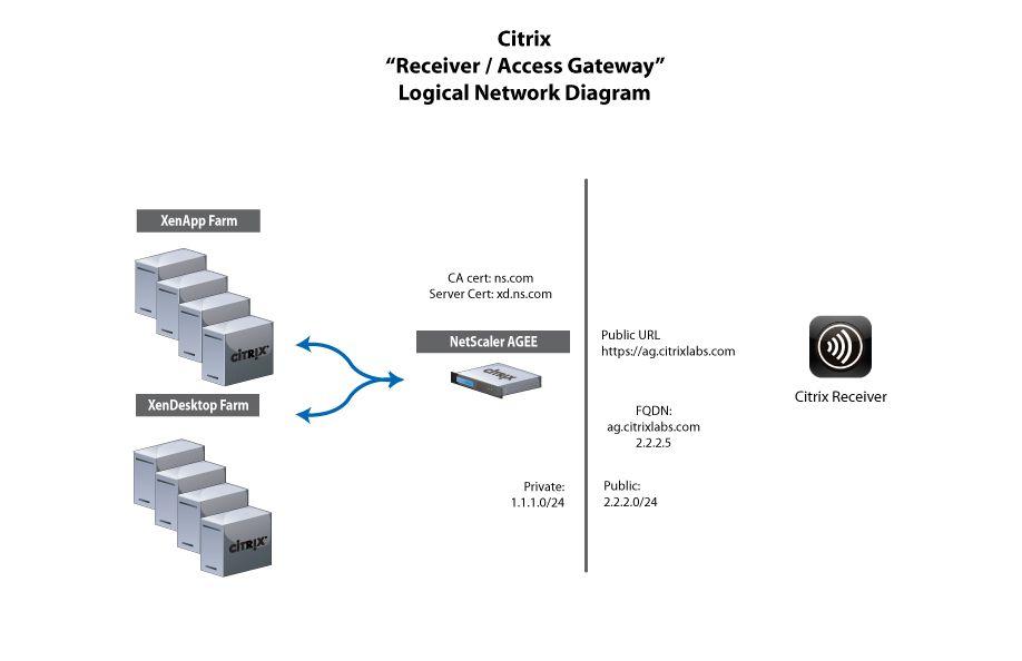 citrix receiver linux install certificate