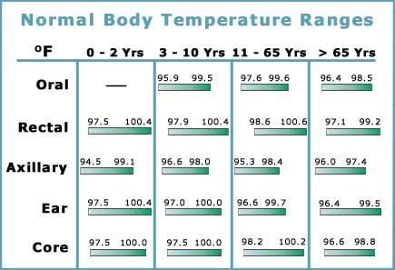 what is normal temperature and pressure