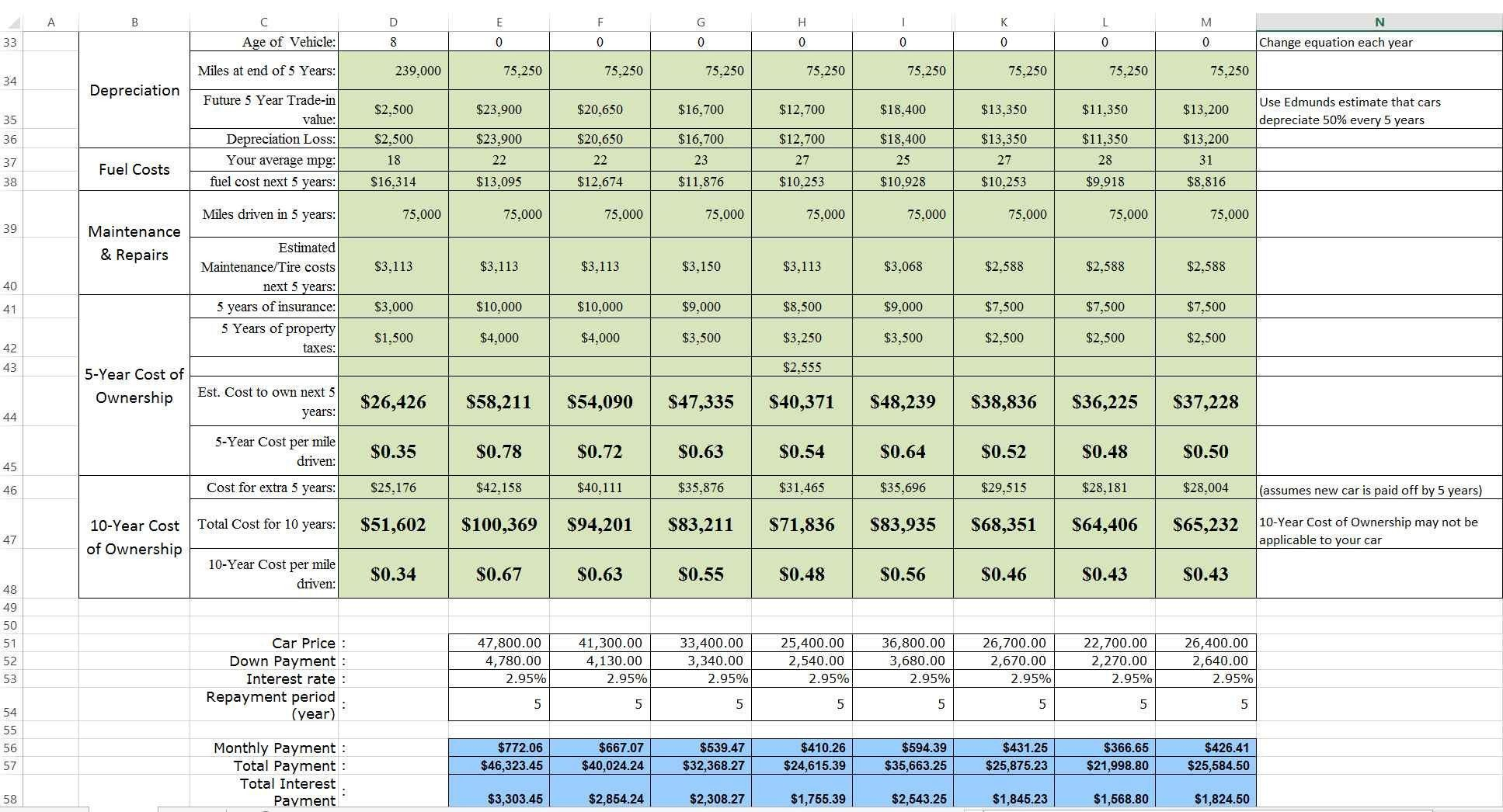 Vehicle Life Cycle Cost Analysis Excel Spreadsheet Frisch Cost