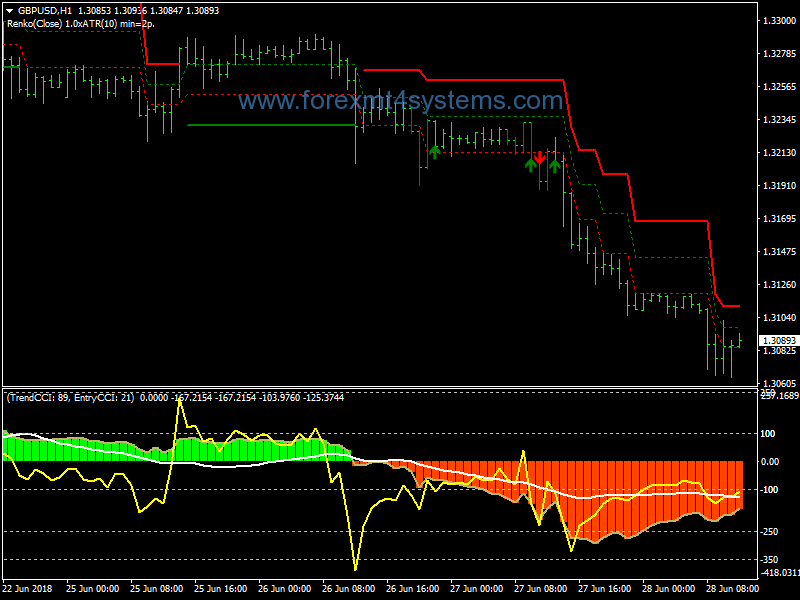 Pin by LaynMens on Renko Charts - Forex