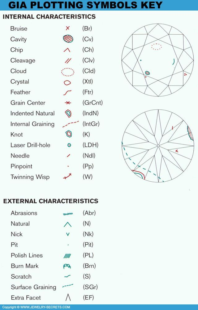 Take A Look At A Diamond Report S Plotting Symbols Very Cool Stuff Jewelry Knowledge Diamond Chart Jewelry Facts