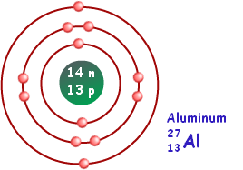 Bohr Model Of Aluminum Chemistry Pinterest Atom. Bohr Model Of Aluminum. Ford. Bohr Rutherford Diagrams Al At Scoala.co