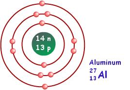 bohr model of aluminum | chemistry | pinterest | chemistry ... bohr diagram for fr