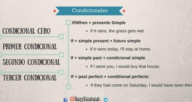 Infografía Los Condicionales En Inglés English Conditionals Infography Eingleses Condicional Ingles Futuro Simple