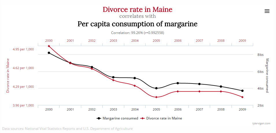 Want to save your marriage stop eating margarine correlation interesting unrelated correlations divorce rate in maine vs per capita consumption of margarine solutioingenieria Gallery