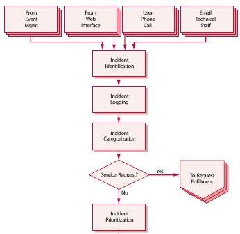 Incident management process flow templates securityprocedure also rh pinterest