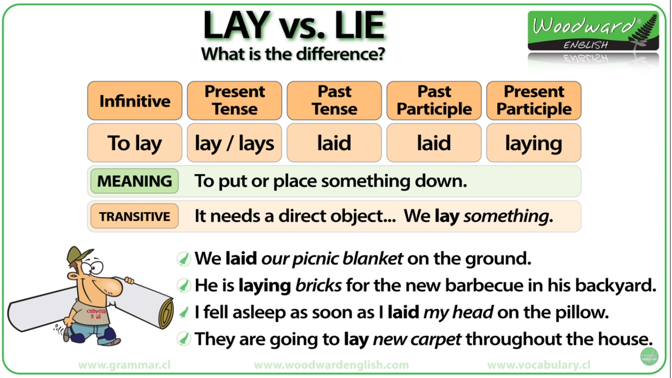 Lay Meaning Direct Object Meant To Be Directions