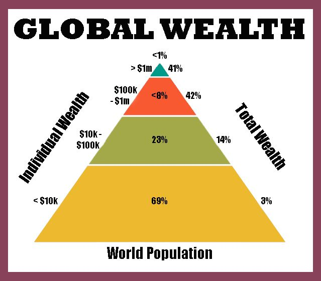 third world and wealthy consumer class News corp is a network of leading companies in the worlds of diversified media, news, education, and information services consumer products energy entrepreneurship secrets of wealthy women podcast search quotes and companies.