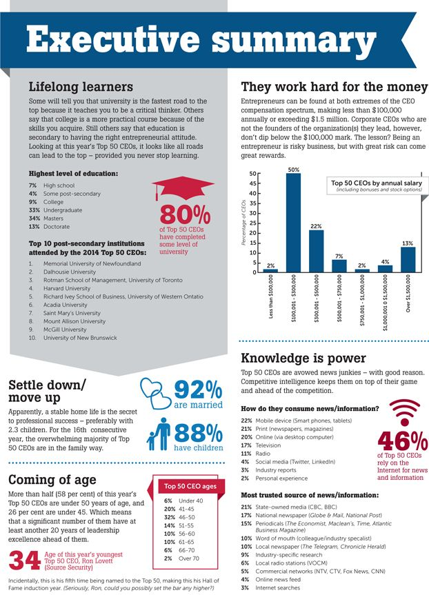 Infographic Executive Summary  Atlantic Business Magazine