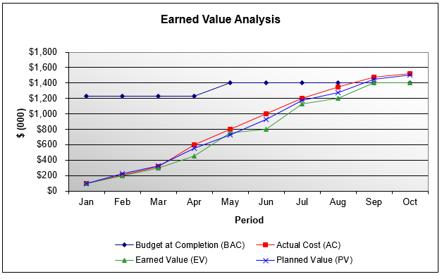 Measure The Health Of Your Project Using Earned Value Analysis To