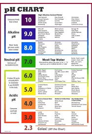 Image Result For Urine Ph Level Chart