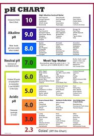 Image result for urine ph level chart also alkaline foods rh pinterest