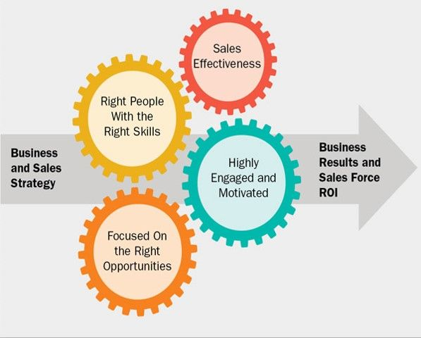 Factors that determine the success of your sales team CYGNETO