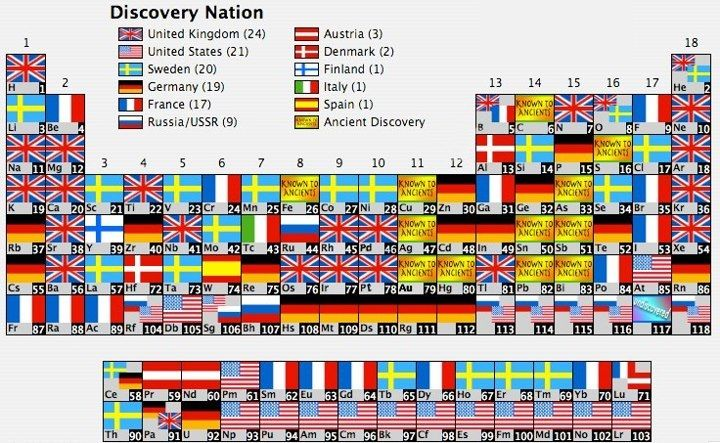 Periodic table nationalities Wissenschaft Pinterest - new periodic table of elements hd