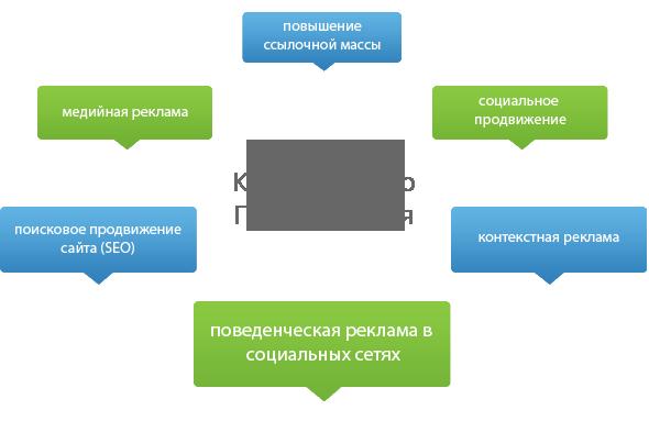 Методы продвижения сайта в seo как сделать посещаемые сайты