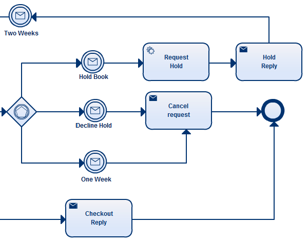 bpmn templates to quickly model business processes - Bpmn For Dummies