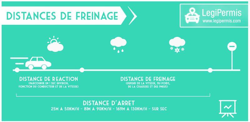 les distances de freinage sur sec pluie avec ou sans abs infographies. Black Bedroom Furniture Sets. Home Design Ideas