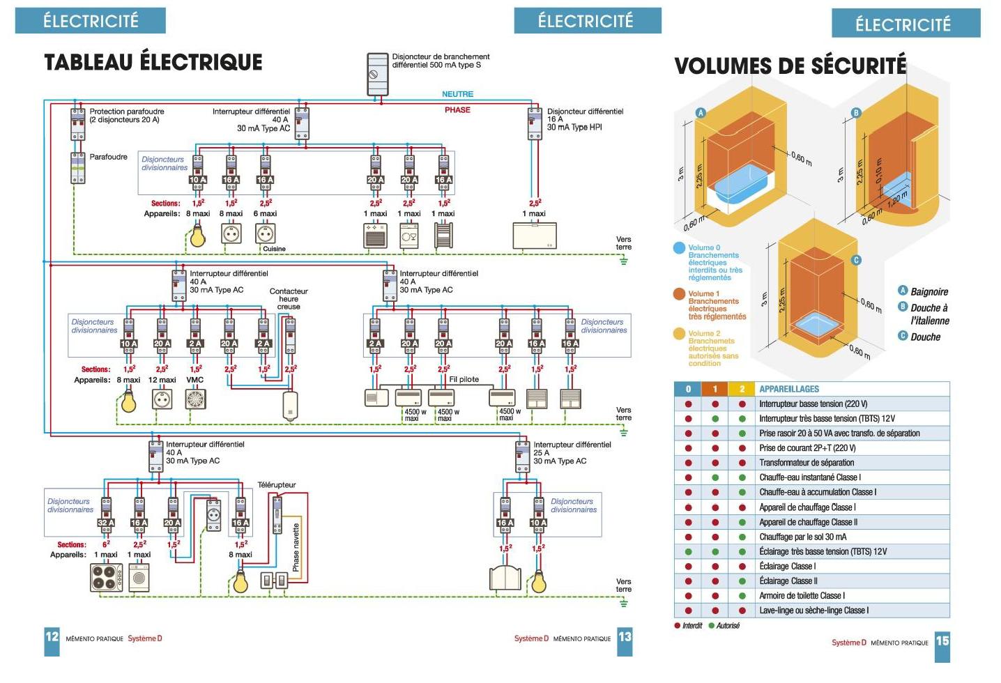 Schema De Pose De Fosse Septique 5 electricité   Électricité, baignoire douche, appartement