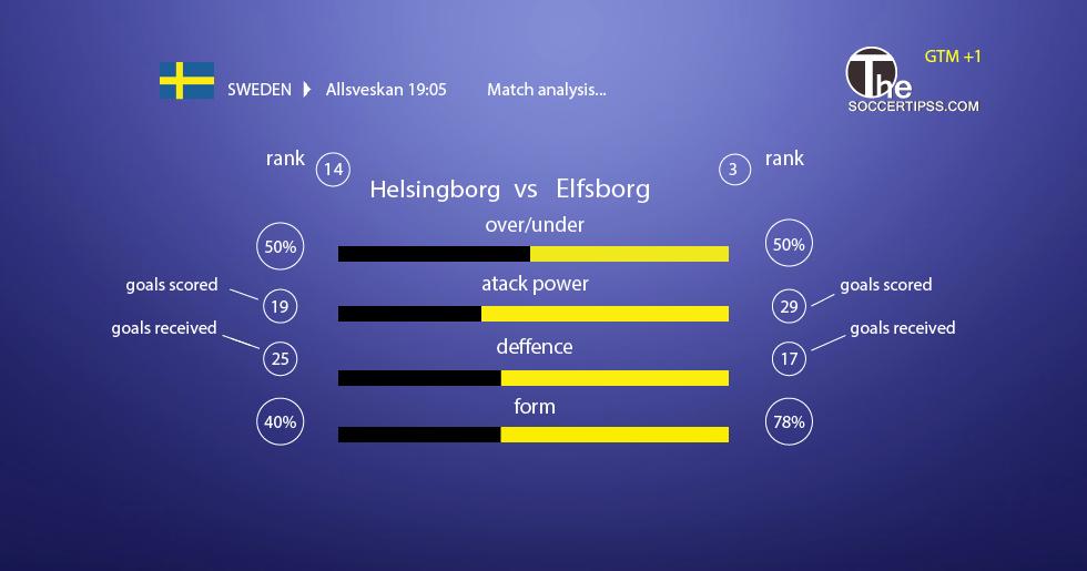 Champions League ,football predictor , profit strategy