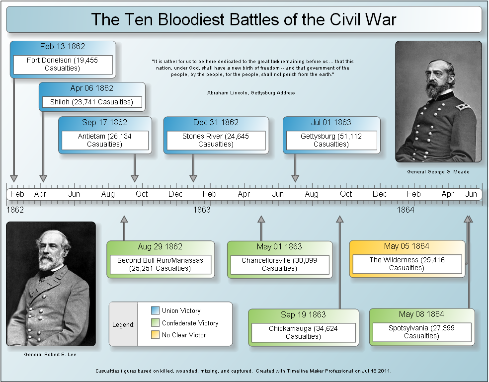 printable civil war timeline timeline maker professional sample