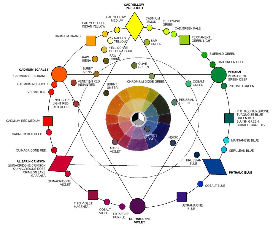 La paleta de colores y mezcla ruedas de colores y color - Mezcla de colores para pintar ...