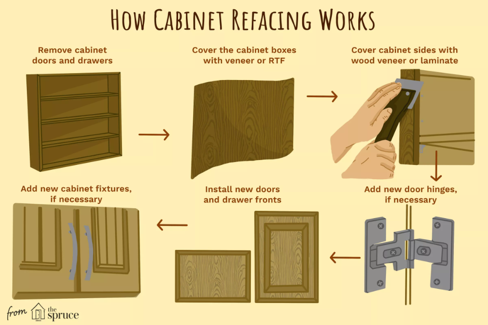 How Refacing Can Renew Your Cabinets   Cabinet, Cabinet ...