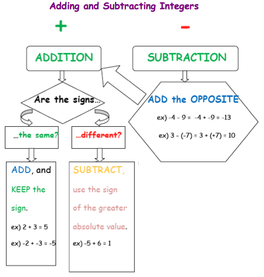 Best 25 Adding And Subtracting Integers Ideas On
