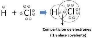 Uniones Químicas Química Y Algo Más Enlace Covalente