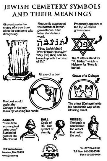 Jewish Cemetery Symbols And Their Meanings Cemeteries Pinterest