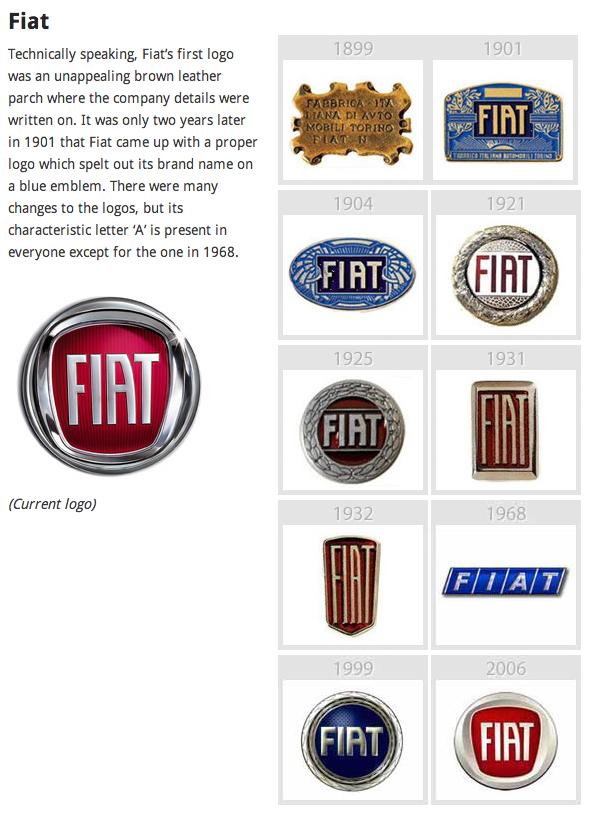 FIAT Logo Evolution