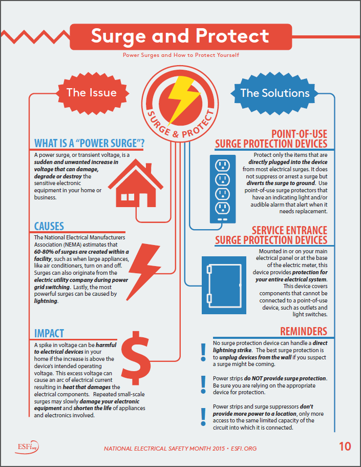 Esfi Surge And Protect National Electrical Safety Month 2015 Electrical Safety Online Certificate Programs Electricity
