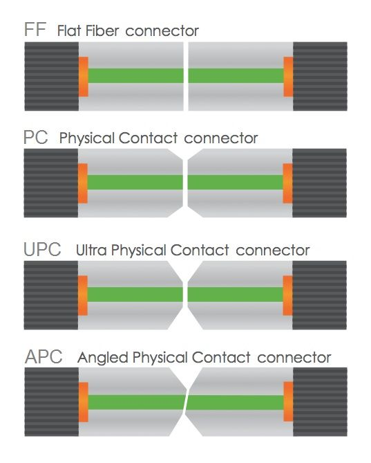 Computer lab fiber optic apc communication ants also color code cabling cable rh pinterest