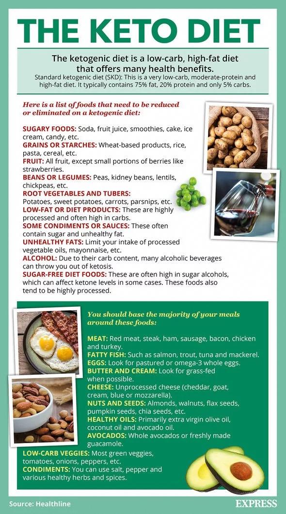 Keto Diet Plan For 1 Month Bestketogenicdietplan Ketogenic Diet Meal Plan Ketogenic Diet Plan Keto Diet Meal Plan