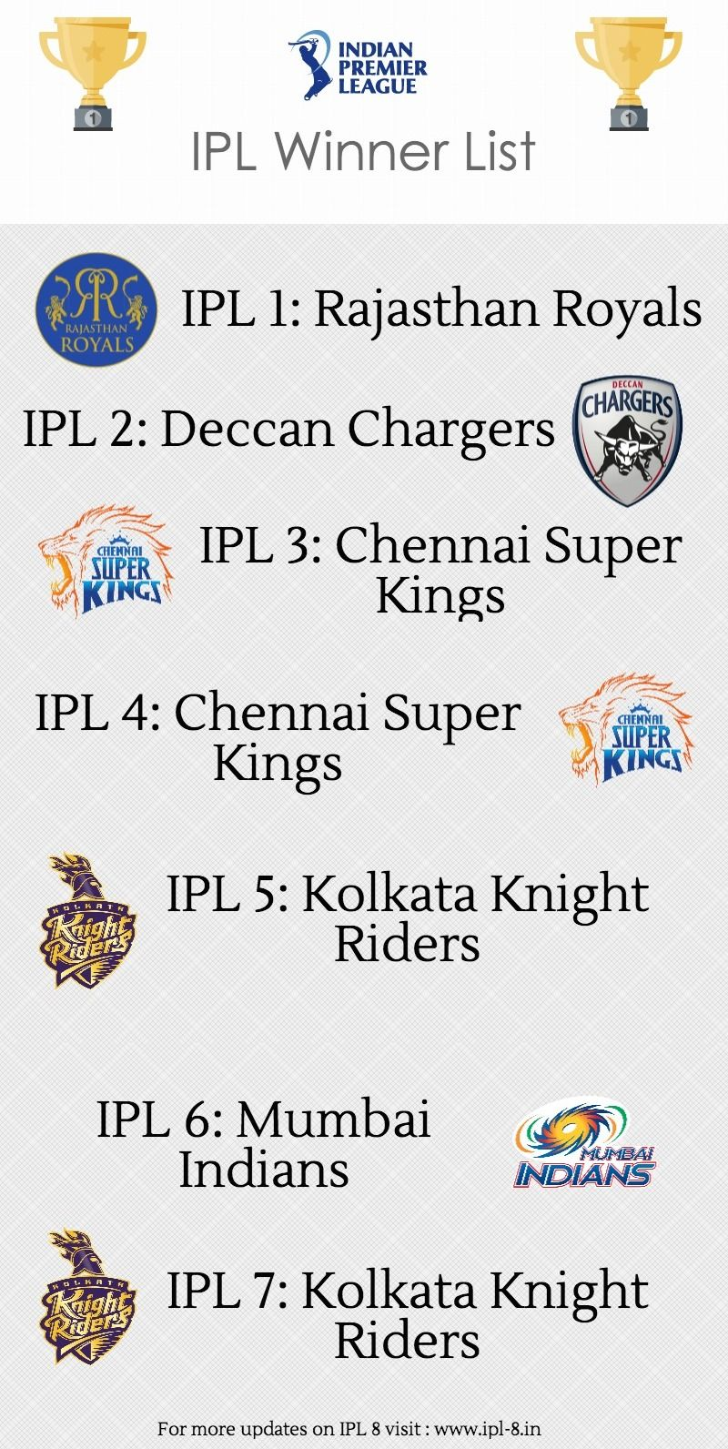 IPL Winners wallpapers