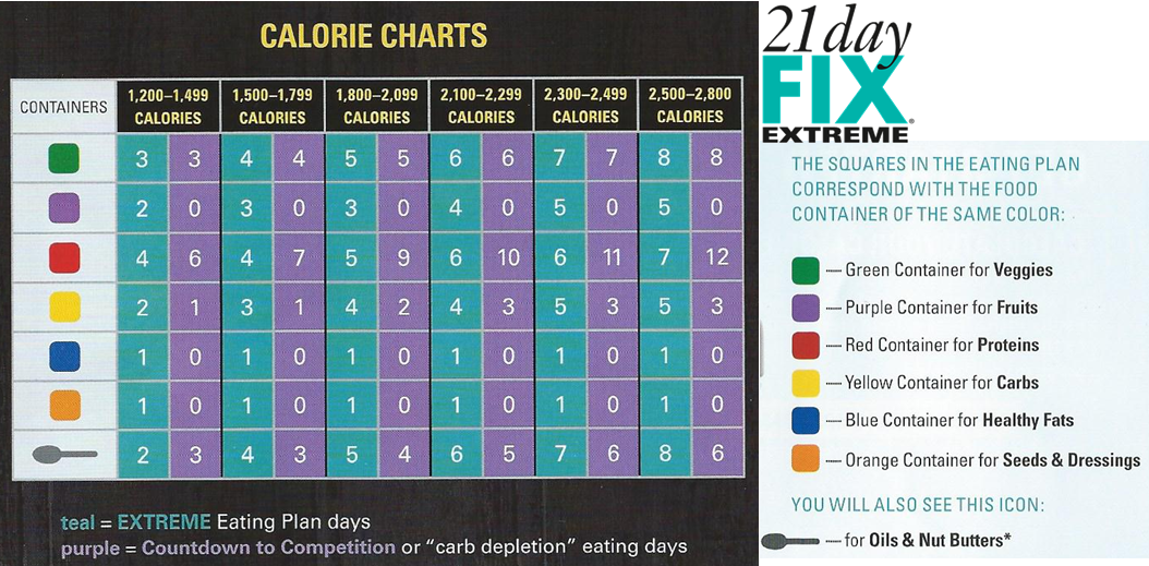 countdown to competition meal plan dfx mealplan carbdepletion also day fix extreme calorie chart rh pinterest