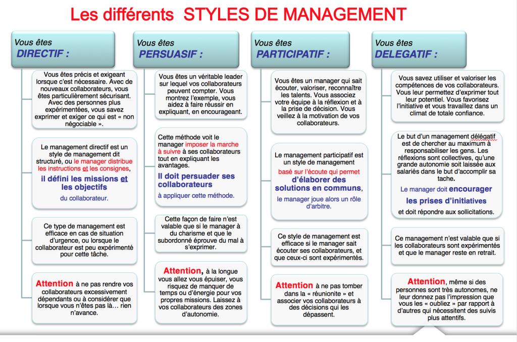 Le Management Adapte A La Situation Et A La Personne Atouts Com Le Management Management De Projet Management Des Entreprises