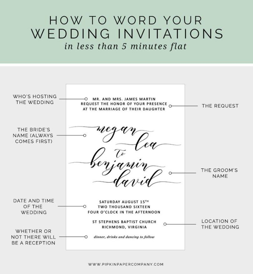 27 Pretty Photo Of What To Write On Wedding Invitations How To