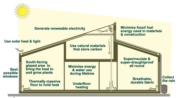 """Some features of a zero carbon solar building – from the article """"10 ..."""