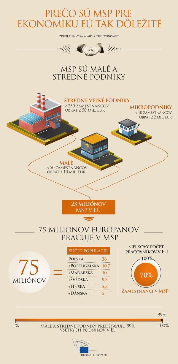Plénum EP hlasuje o výraznejšej podpore malých a stredných podnikov