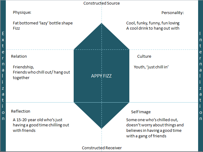brand identity prism for appy fizz