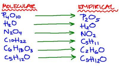 Unit 6 molecular and empirical formula sheet | Projects to