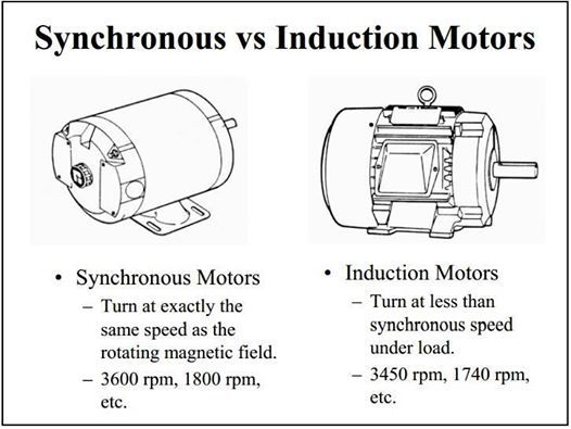 Synchronous Vs Induction Motors Electronic Engineering